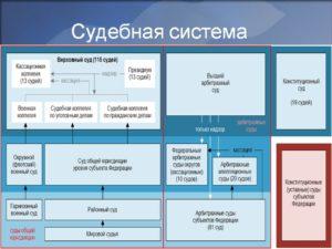 Судебная система РФ (нажмите для увеличения)